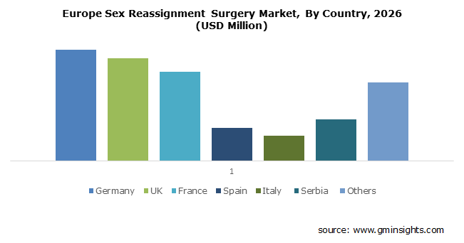 Europe Sex Reassignment Surgery Market