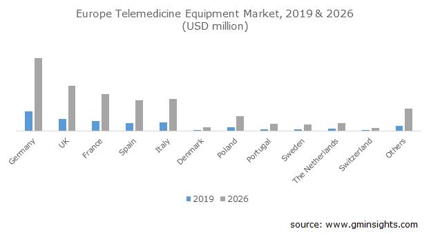 European Telemedicine Equipment Market