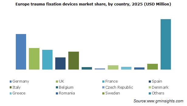 Europe Trauma Fixation Devices Market