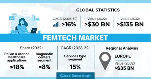 Femtech Market Overview
