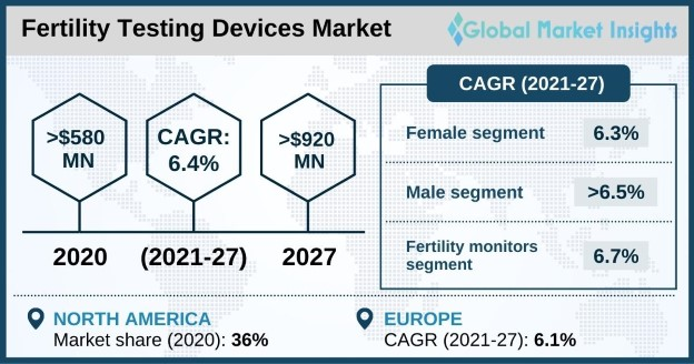Fertility Testing Devices Market Overview