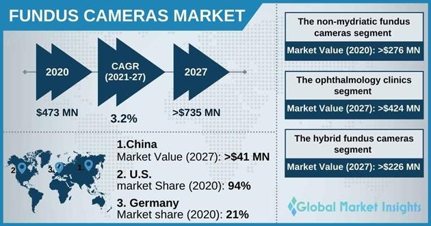 Fundus Cameras Market Overview