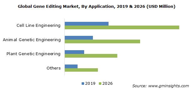 Gene Editing Market Size