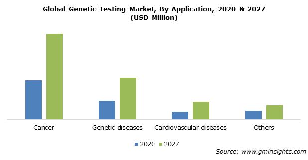 Genetic Testing Market Size