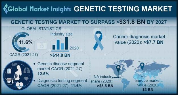 Genetic Testing Market