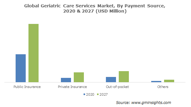 Geriatric Care Services Market Size