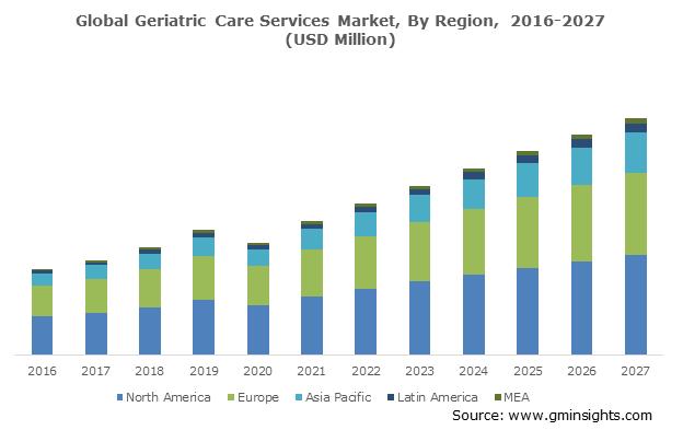 Global Geriatric Care Services Market