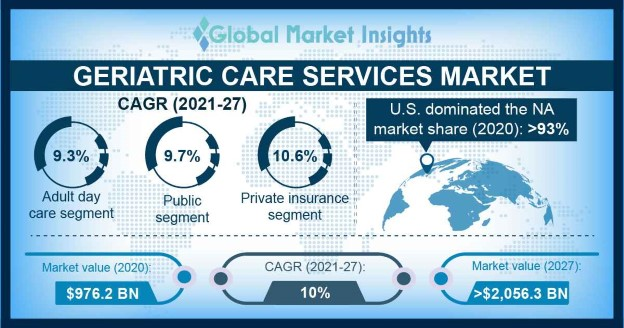 Geriatric Care Services Market Overview