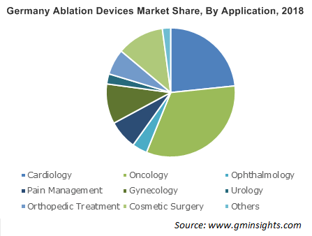 Germany Ablation Devices Market By Application