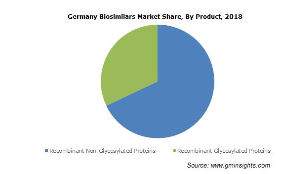 Biosimilars Market Size