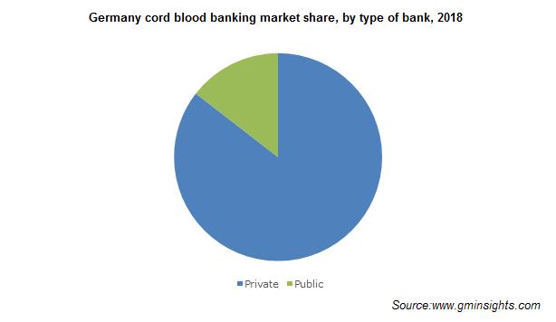 Germany cord blood banking market