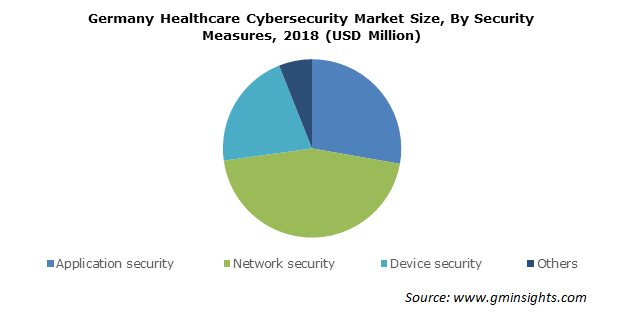 Healthcare Cybersecurity Market Size