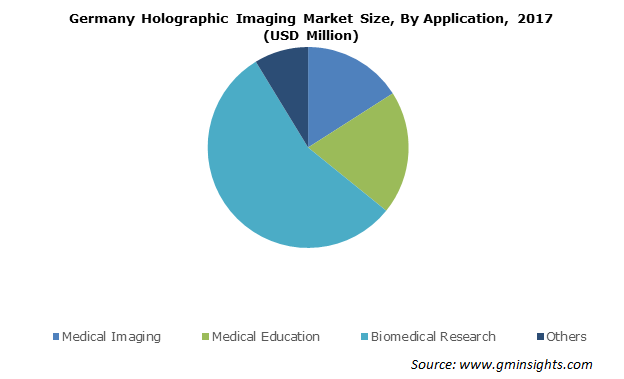 Holographic Imaging Market Size