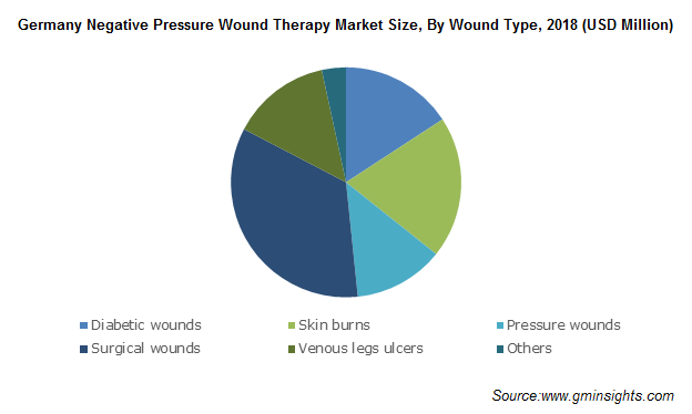 Germany Negative Pressure Wound Therapy Market