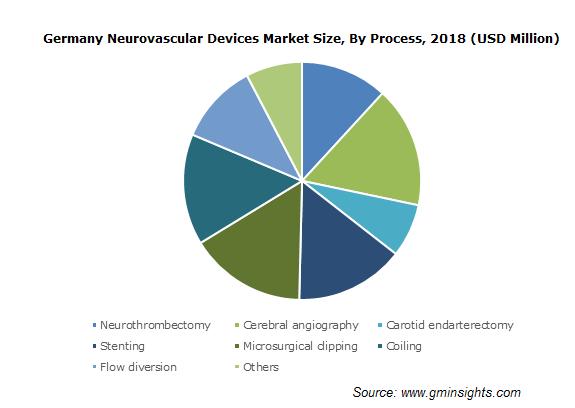 Neurovascular Devices Market Size