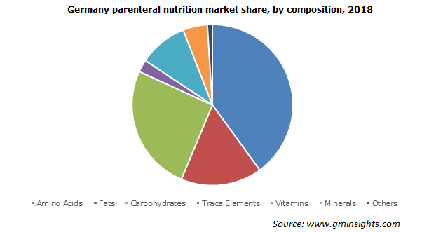 Germany parenteral nutrition market  by composition
