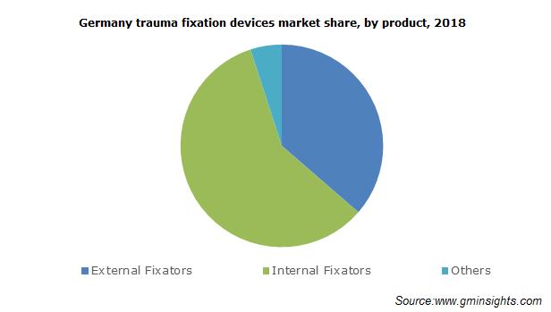 Trauma Fixation Devices Market Size