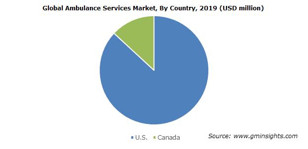 North America Ambulance Services Market