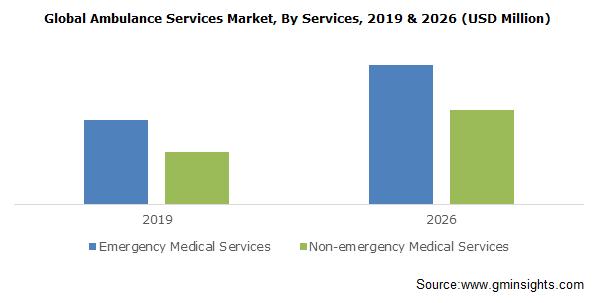 Ambulance Services Market Size