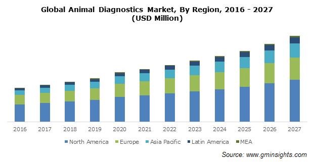 Global Animal Diagnostics Market