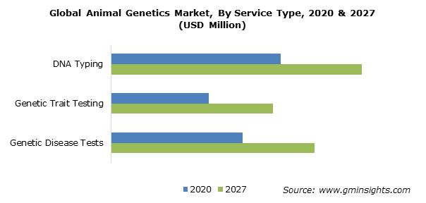 Animal Genetics Market Share