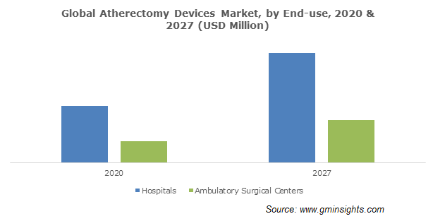 Global Atherectomy Devices Market, by End-use