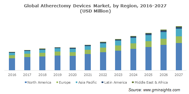 Global Atherectomy Devices Market, by Region