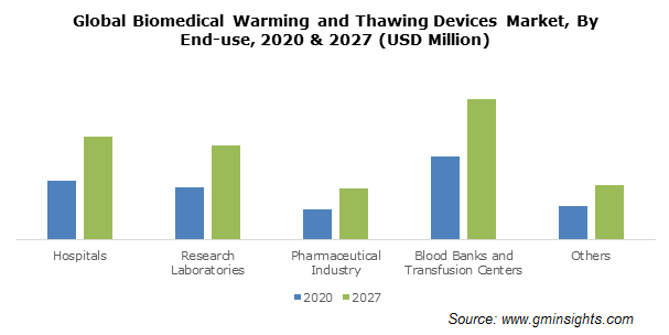 Biomedical Warming and Thawing Devices Market Size