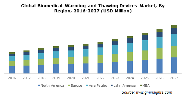 Global Biomedical Warming and Thawing Devices Market