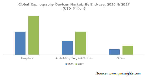 Capnography Devices Market Size