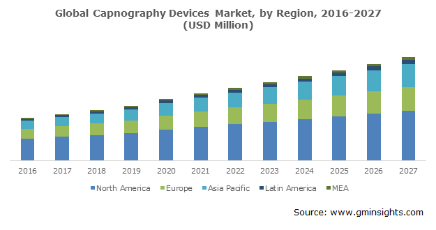 Global Capnography Devices Market