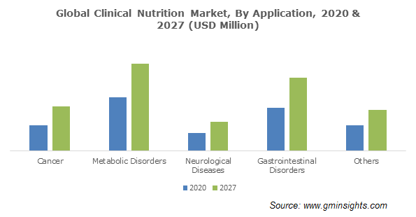 Clinical Nutrition Market Size