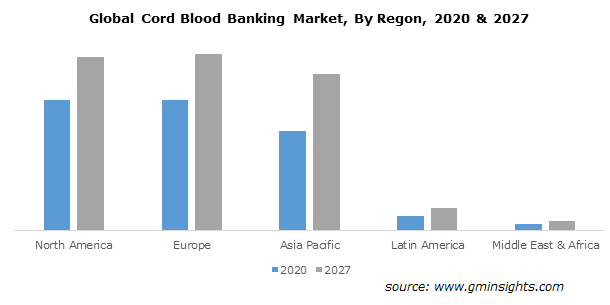 Global Cord Blood Banking Market By Regon