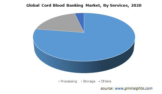 Global Cord Blood Banking Market By Services