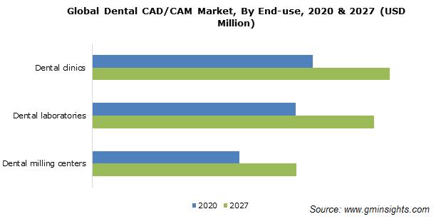 Dental CAD/CAM Market Size