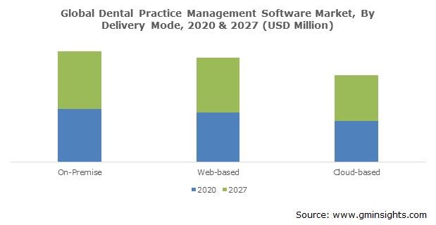 Dental Practice Management Software Market Size