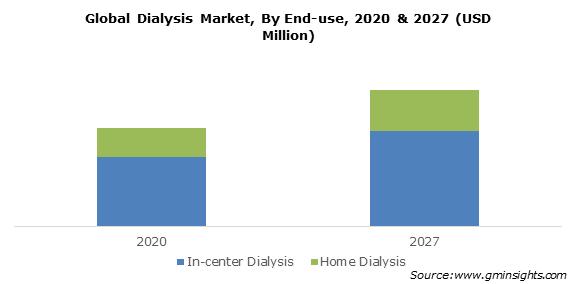 Dialysis Market Size
