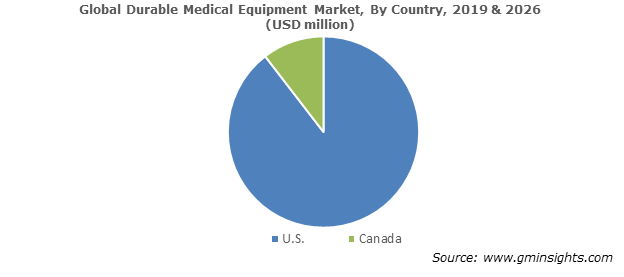 North America Durable Medical Equipment Industry