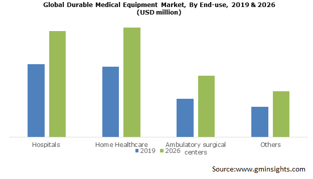Durable Medical Equipment Industry Size