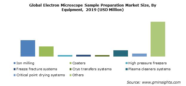 Electron Microscope Sample Preparation Market Size