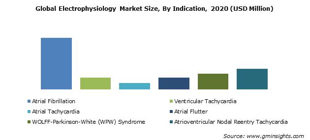 Electrophysiology Market Size