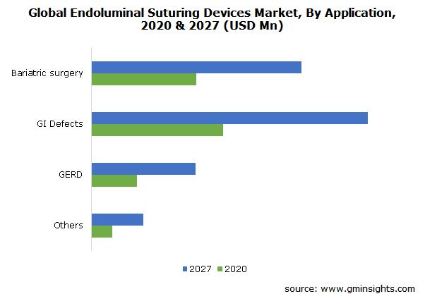 Endoluminal Suturing Devices Market Size