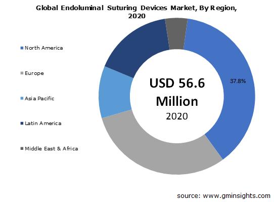 Global Endoluminal Suturing Devices Market