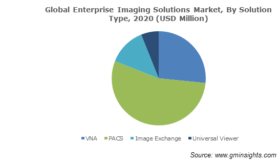Enterprise Imaging Solutions Market Size