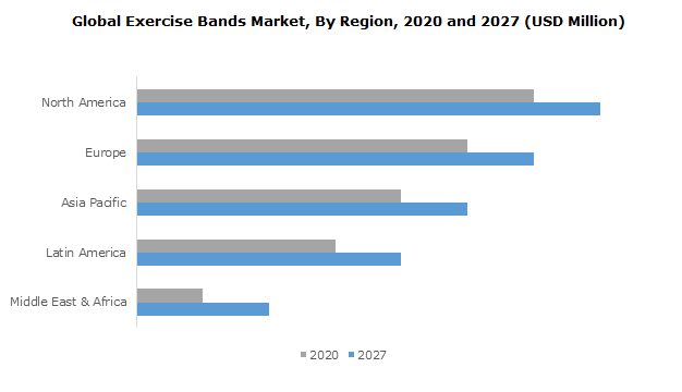 Global Exercise Bands Market