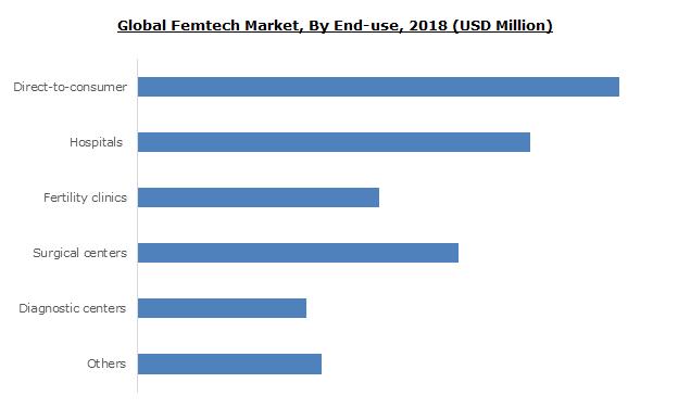 Femtech Market Size
