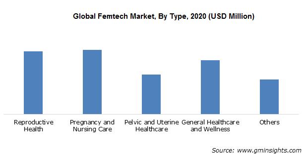 Global Femtech Market By Type