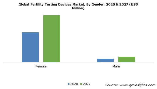 Fertility Testing Devices Market Size