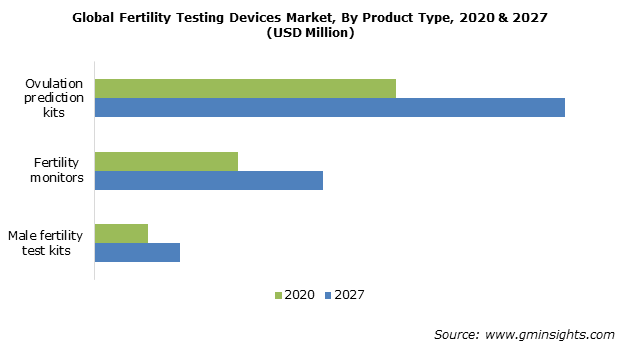 Fertility Testing Devices Market Share