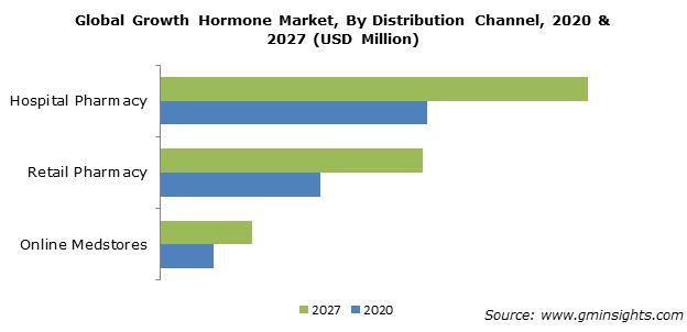 Growth Hormone Market Size